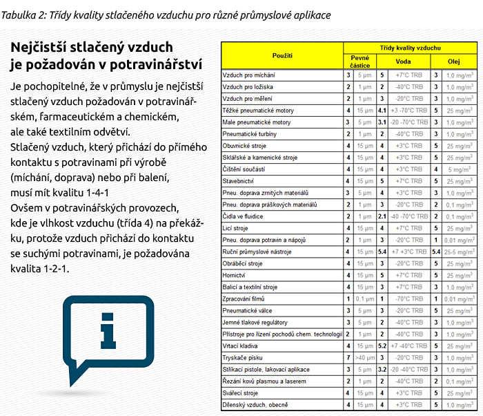 Nejčistší stlačený vzduch je požadován v potravinářství Je pochopitelné, že v průmyslu je nejčistší stlačený vzduch požadován v potravinářském, farmaceutickém a chemickém, ale také textilním odvětví. Stlačený vzduch, který přichází do přímého kontaktu s potravinami při výrobě (míchání, doprava) nebo při balení, musí mít kvalitu 1-4-1 Ovšem v potravinářských provozech, kde je vlhkost vzduchu (třída 4) na překážku, protože vzduch přichází do kontaktu se suchými potravinami, je požadována kvalita 1-2-1.