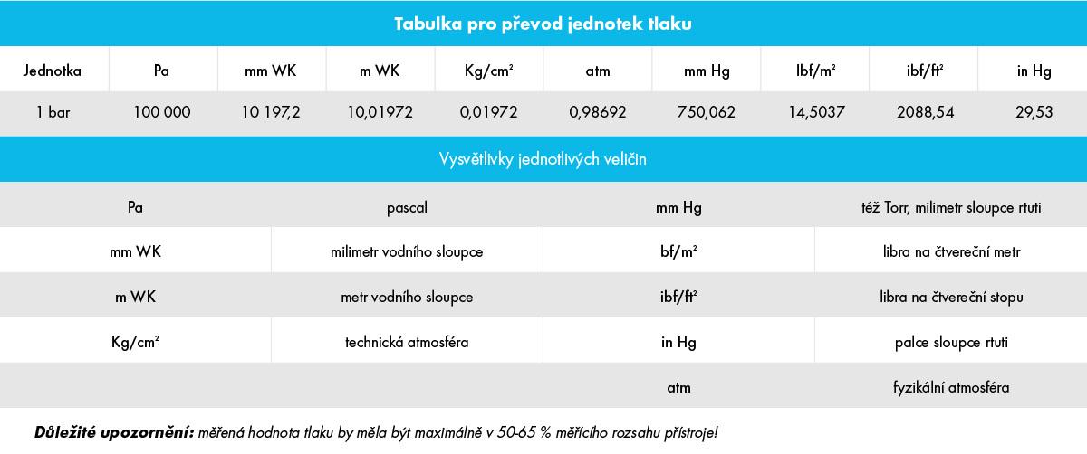 manometry tabulka měření vzduch tlak