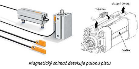 Magnetický snímač detekuje polohu pístu
