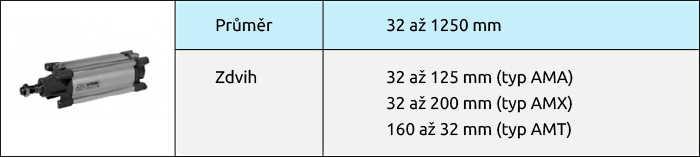Válce se čtvercovým průřezem dle ISO 15 552