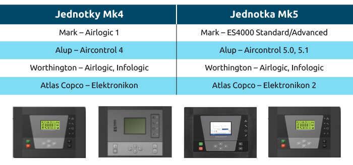 Typy kompresorů s jednotkami Mk4 a Mk5