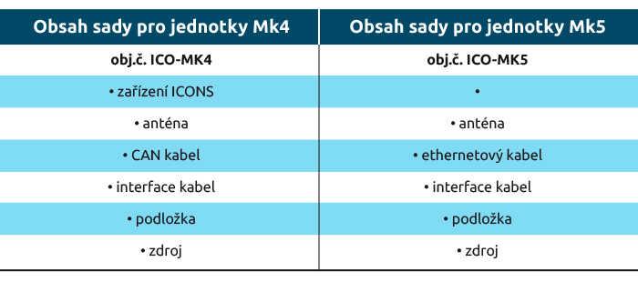 Obsah sady pro jednotky Mk4 Obsah sady pro jednotky Mk5