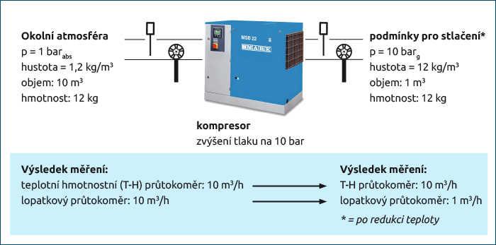 Způsoby měření průtoku vzduchu od kompresoru