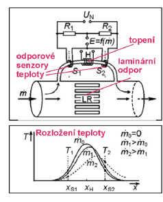 Kalorimetrické průtokoměry