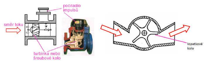 Průtokoměry turbínkové a lopatkové