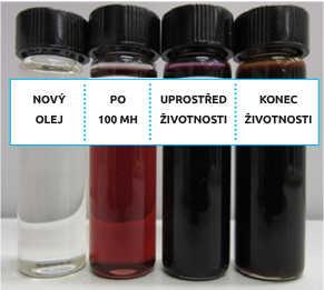 Barevná indikace je pouze orientační. Olej se takto zbarví ve většině případů, ale ne vždy!