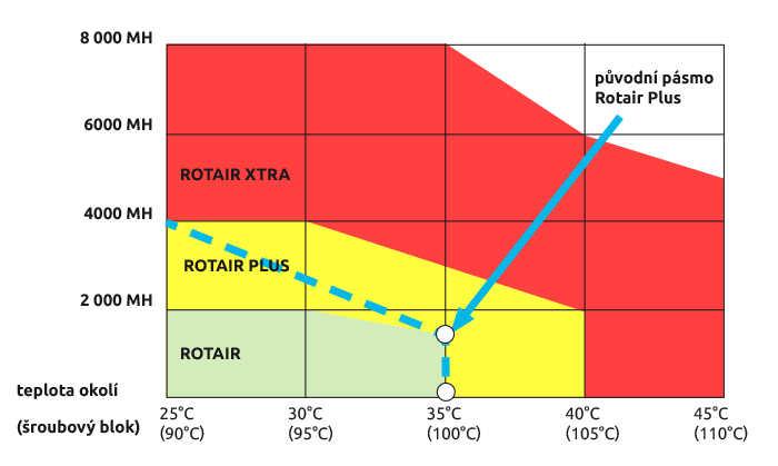 Životnost olejů Rotair podle vlivu teploty