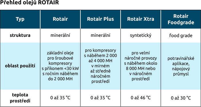 Přehled olejů ROTAIR