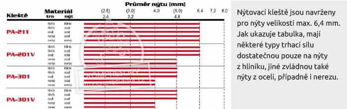 Nýtovací kleště jsou navrženy pro nýty velikosti max. 6,4 mm. Jak ukazuje tabulka, mají některé typy trhací sílu dostatečnou pouze na nýty z hliníku, jiné zvládnou také nýty z oceli, případně i nerezu.