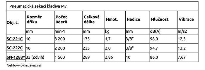 Pneumatická sekací kladiva M7