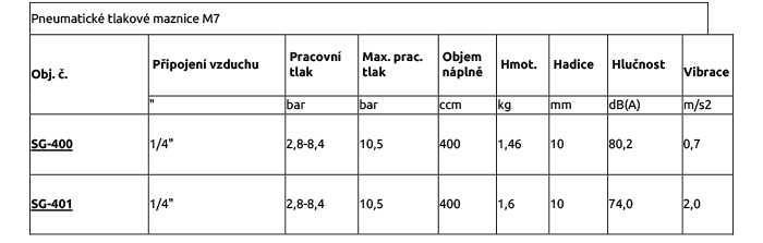 Pneumatické tlakové maznice M7