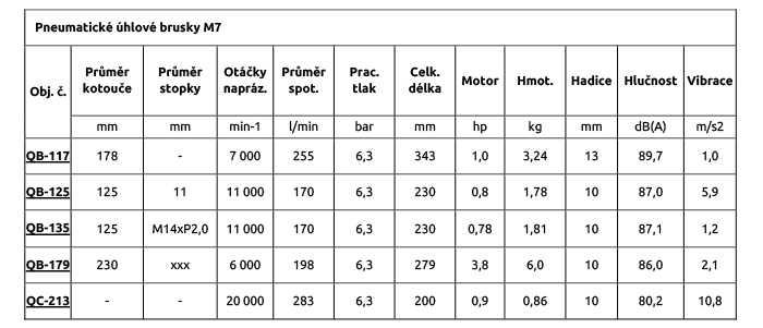 Pneumatické úhlové brusky M7