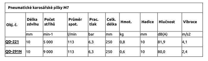 Pneumatické karosářské pilky M7