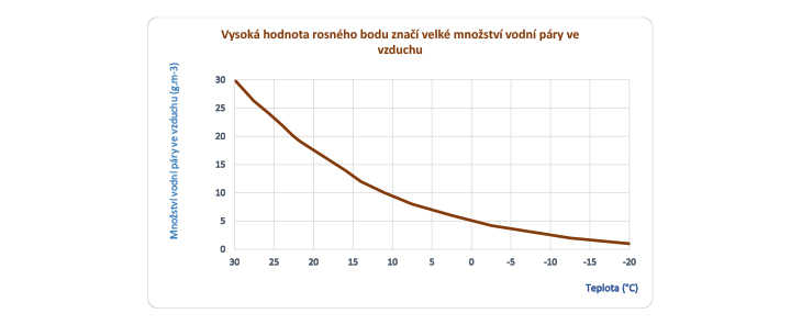 Graf kondenzátu a rosného bodu vzduchu