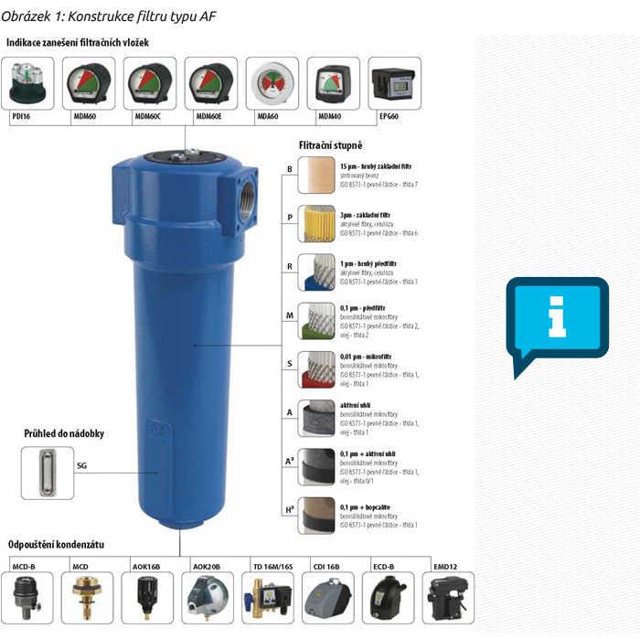 Obrázek 1: Konstrukce filtru typu AF