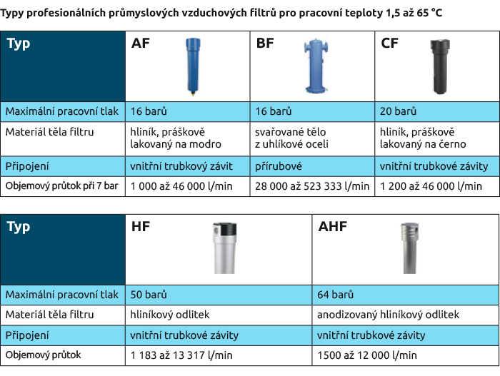 Typy profesionálních průmyslových vzduchových filtrů pro pracovní teploty 1,5 až 65 °C