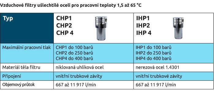 Vzduchové filtry ušlechtilé oceli pro pracovní teploty 1,5 až 65 °C