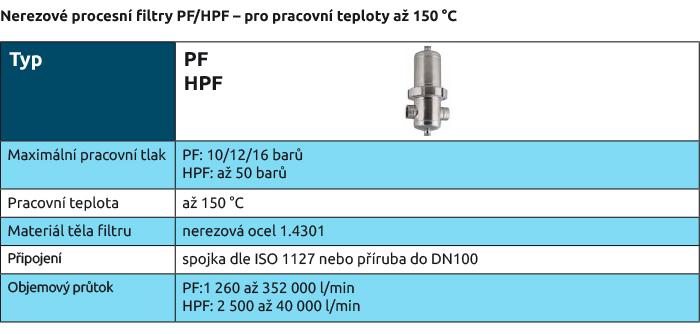 Nerezové procesní filtry PF/HPF – pro pracovní teploty až 150 °C