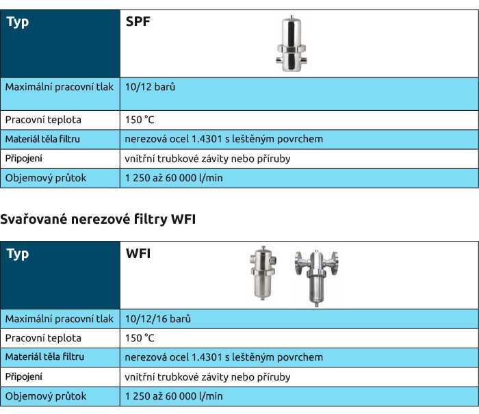 Svařované nerezové filtry WFI