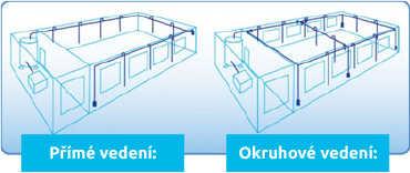 Přímé architektura stlačeného vzduchu