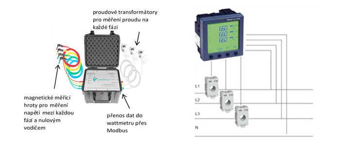 Měření na všech třech fázích poskytne obraz o spotřebě kompresoru