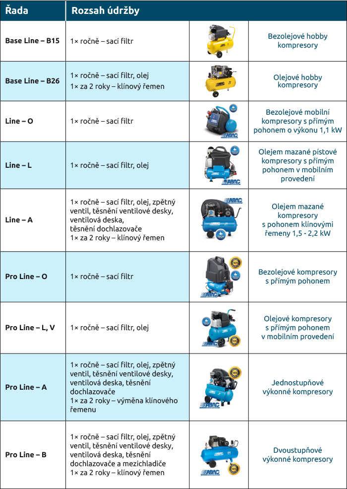 Údržba pístových kompresorů