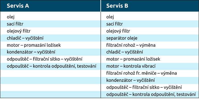 Například u kompresoru značky Mark se během servisu A a B provedou tyto operace:
