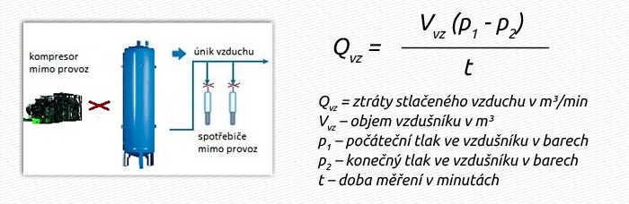 Qvz = ztráty stlačeného vzduchu v m³/min Vvz – objem vzdušníku v m³ p1 – počáteční tlak ve vzdušníku v barech p2 – konečný tlak ve vzdušníku v barech t – doba měření v minutách