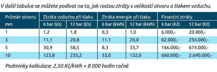 V další tabulce se můžete podívat na to, jak rostou ztráty s velikostí otvoru a tlakem vzduchu.