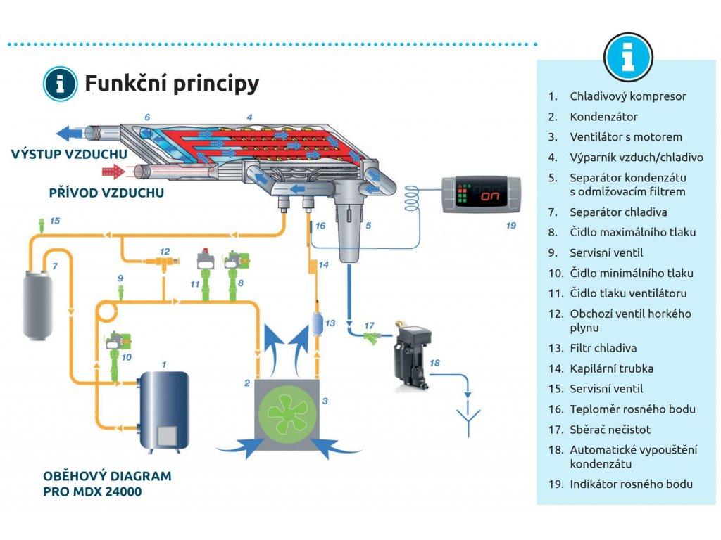 Sušička kondenzační MDX 600