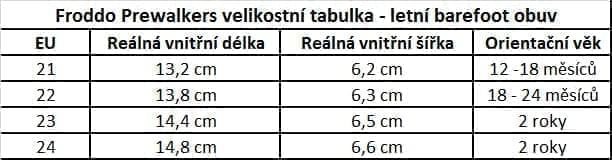 Tabulka_Froddo3