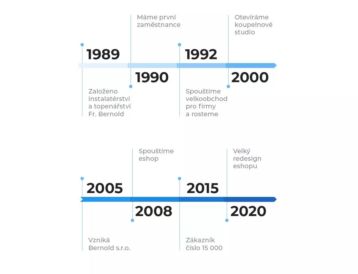 2021-06-o-nas-historie-firmy-bernold