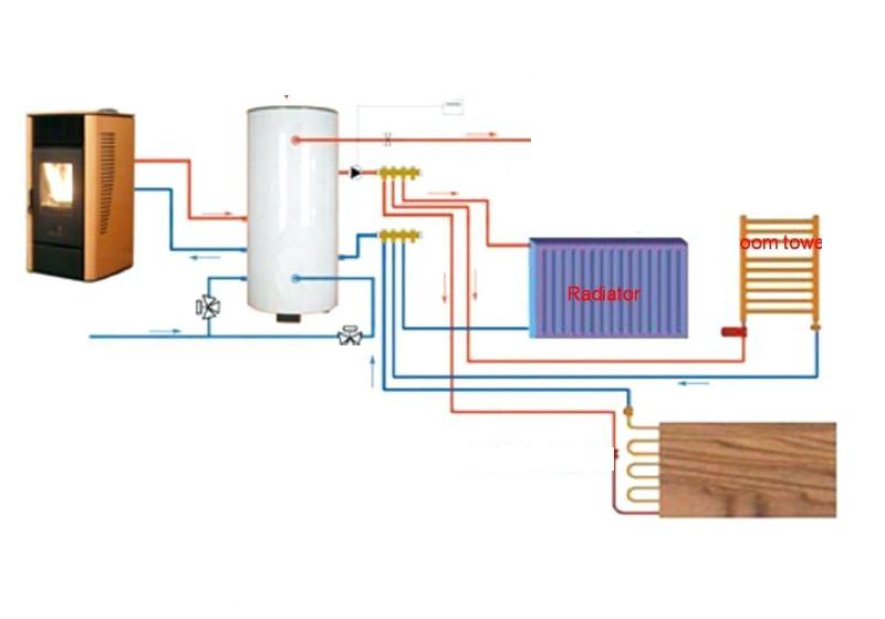 Jak vybrat kamna s teplovodním výměníkem - téma podlahové topení