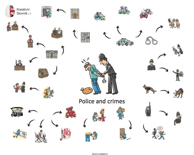 Ukázka kreativního slovníku - policie