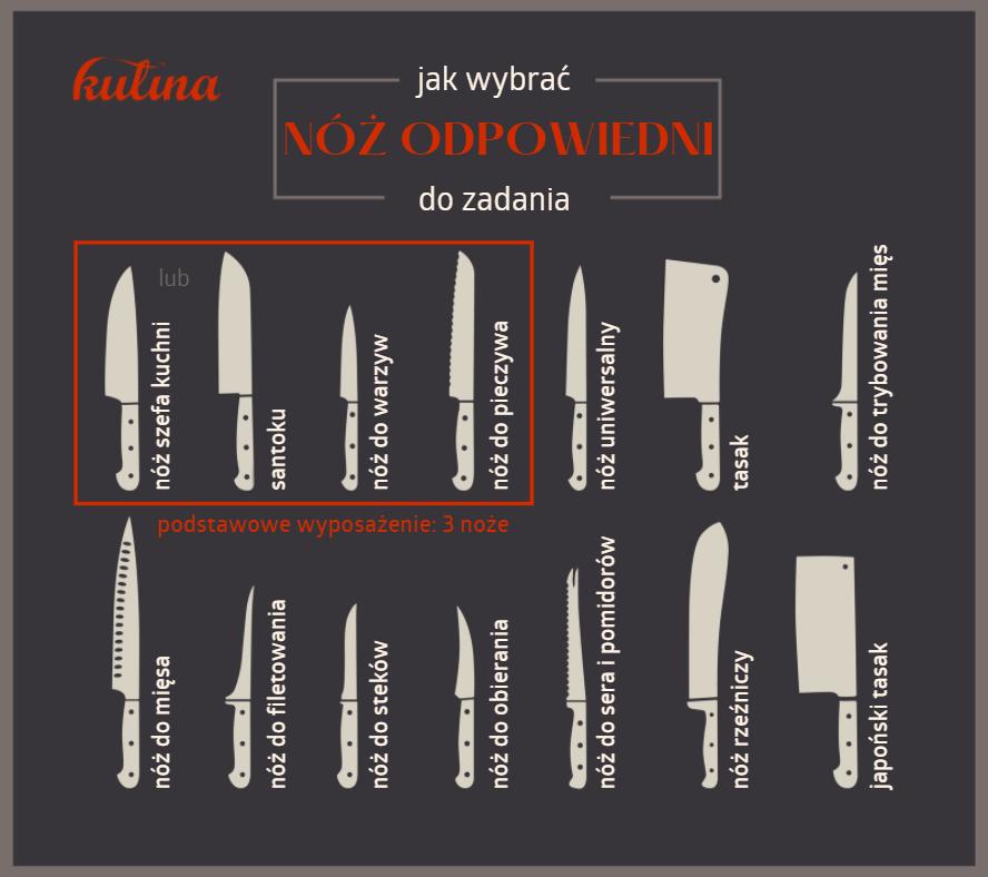druhy nozu infografika