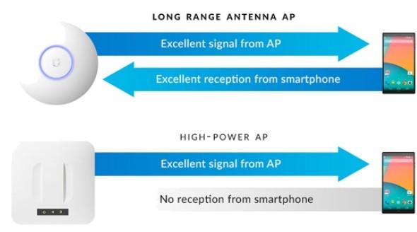 UAP-AC-LR-antenna-design