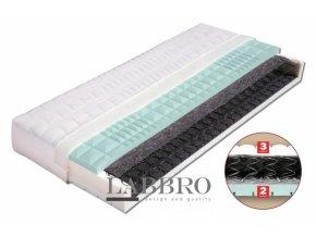 pružinová matrace petra