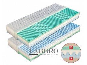 polyuretanová matrace Amélia kvalitní matrace poměr cena výkon