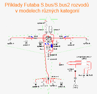 Příklady Futaba S.bus/S.bus2 rozvodů v modelech různých kategorií