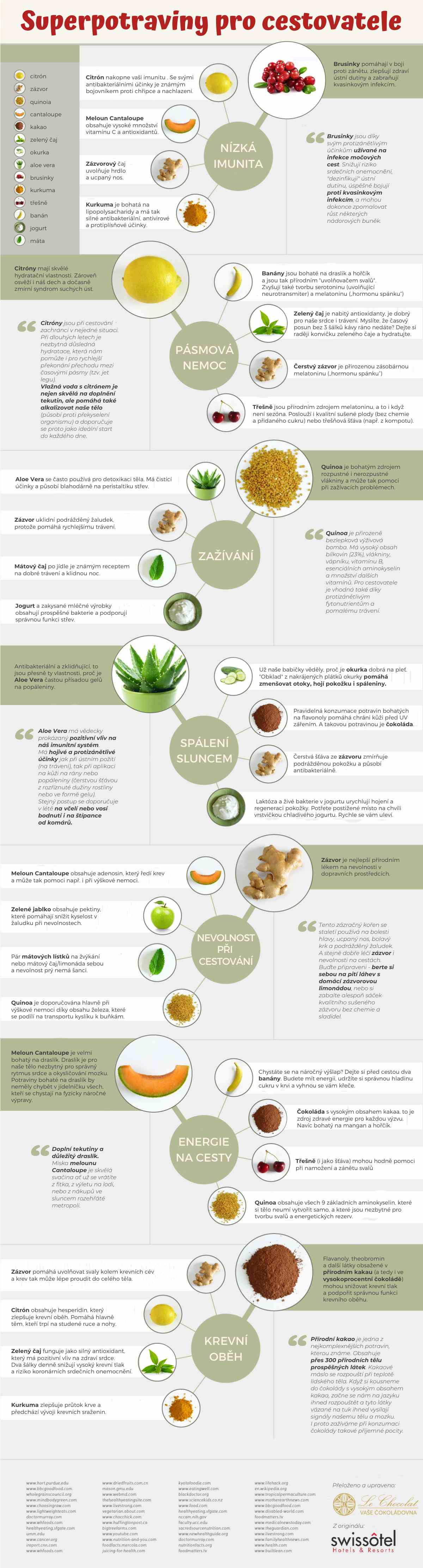 Infografika Superfood