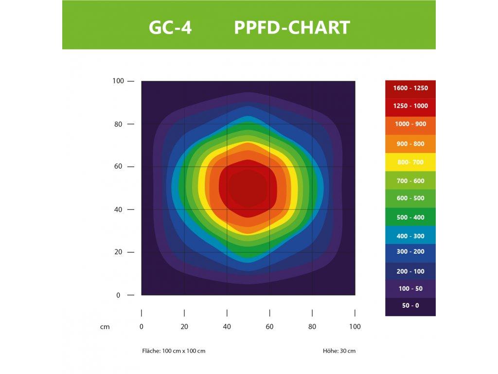 128w Greenception Led Grow Gc 4 Ledgrowshop
