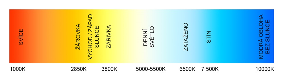 Teplota_chromaticnosti