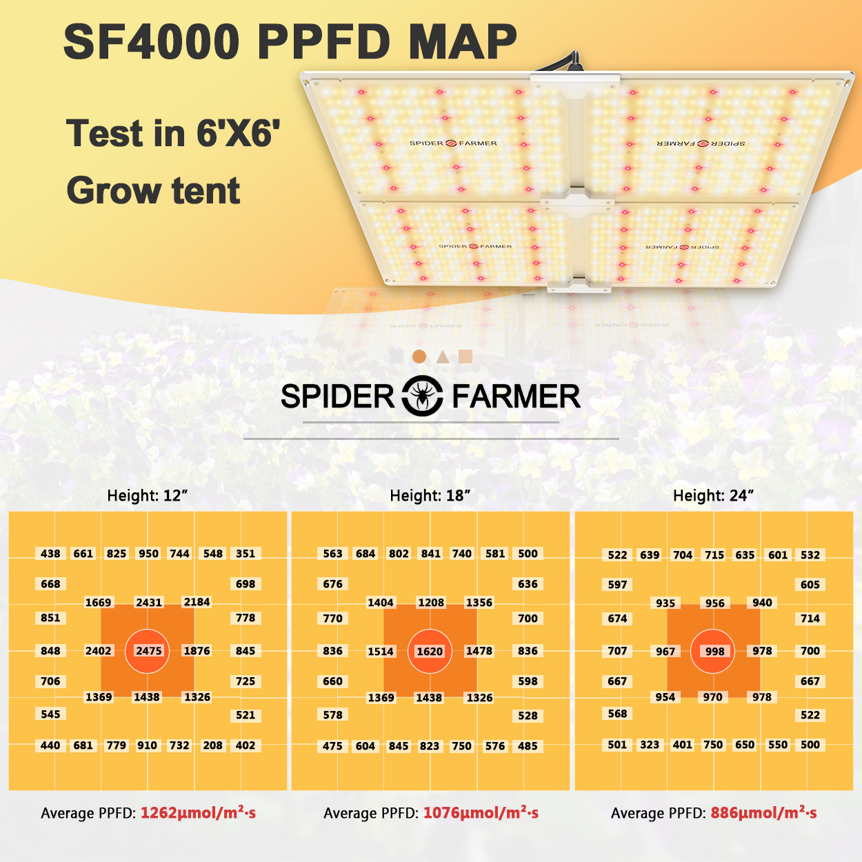 SF-4000LED PAR A PFFD informace grow panel