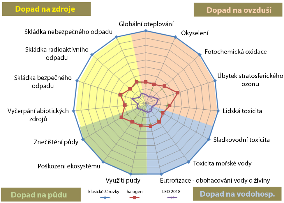 LED_life_cycle_graf
