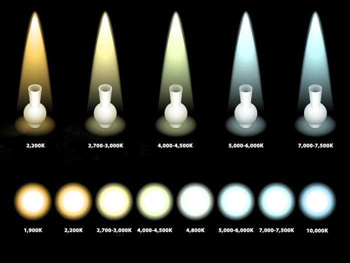 teplota-chromatičnosti