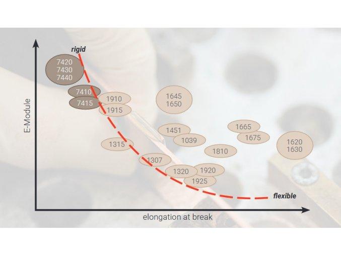 Ergo 7415 - 50 ml dvousložkový epoxid, rychlý