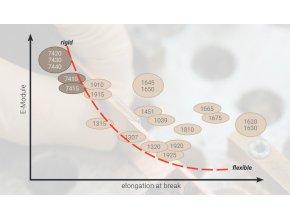 Ergo 1650 - 50 ml konstrukční lepidlo, vyplní spáru, 30% průtažnost