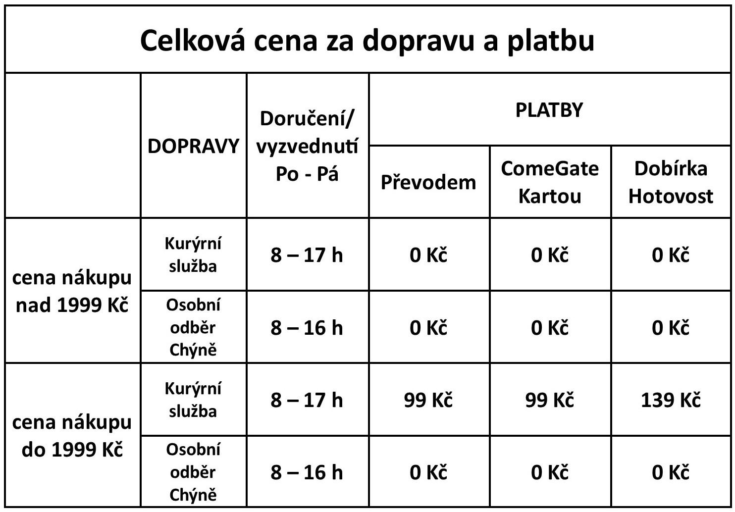 Tabulka_DopravaPlatby_nova