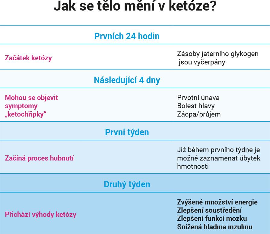"""Jak se mění tělo v ketóze? Překonejte tzv. KETO """"chřipku"""" a hubněte s keto dietou!"""