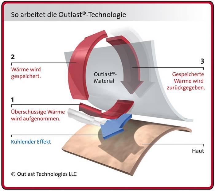 outlast_1_DE